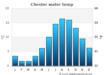 Chester average sea temperature chart