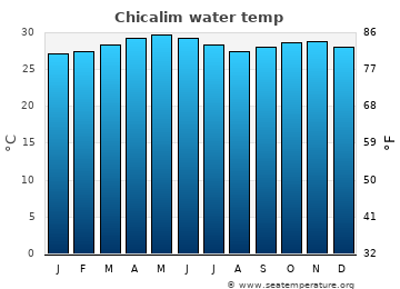 Chicalim average sea temperature chart