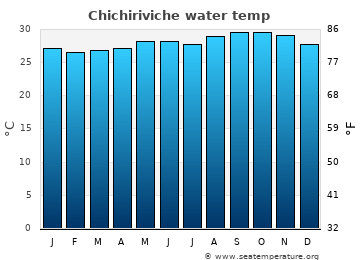 Chichiriviche average sea temperature chart