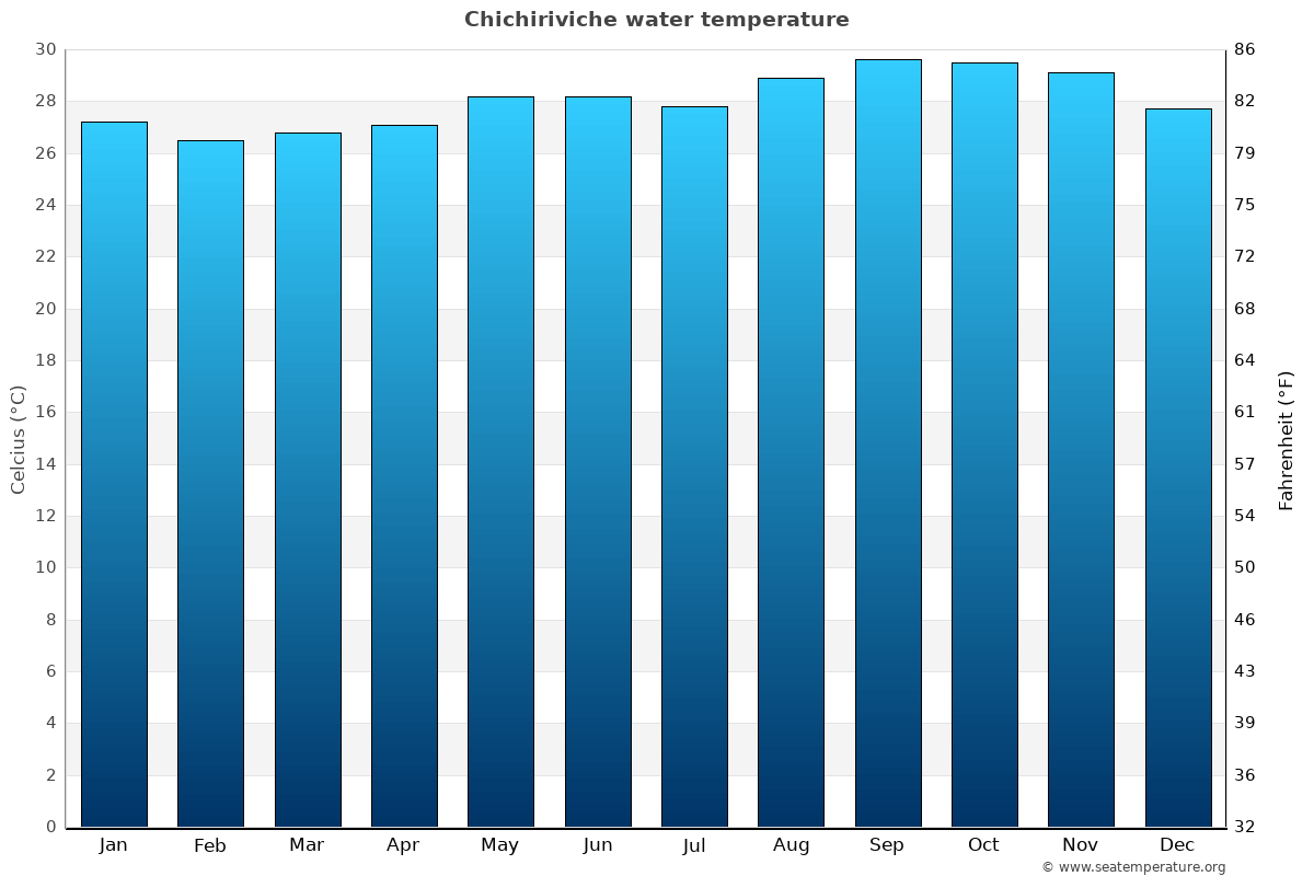 Chichiriviche average water temperatures