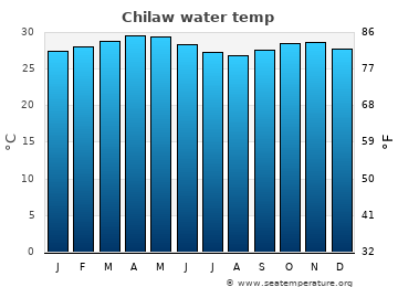 Chilaw average sea temperature chart