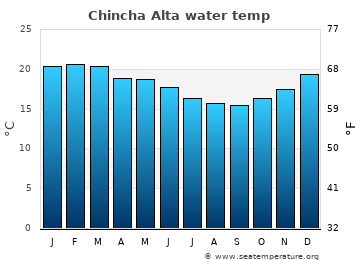Chincha Alta average sea temperature chart