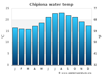 Chipiona average water temp