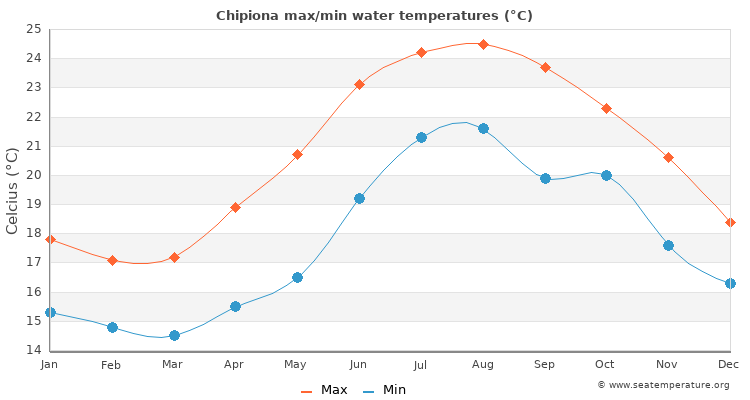Chipiona average maximum / minimum water temperatures
