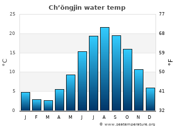 Ch'ŏngjin average sea sea_temperature chart