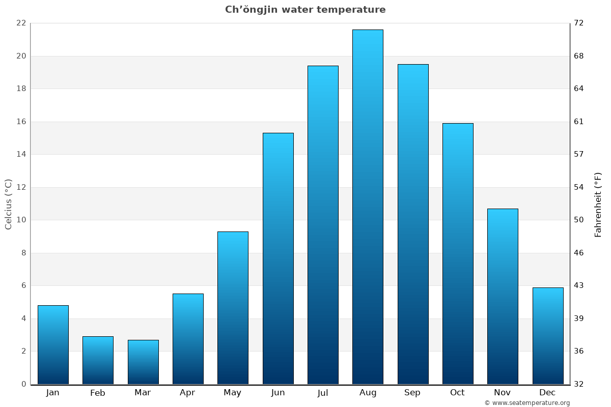 Ch'ŏngjin average water temperatures