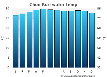 Chon Buri average sea sea_temperature chart
