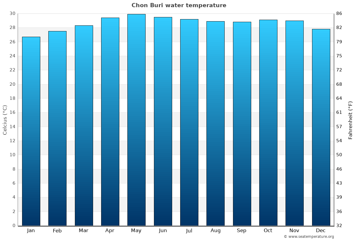 Chon Buri average water temperatures