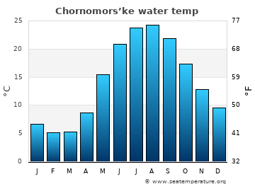 Chornomors'ke average sea sea_temperature chart