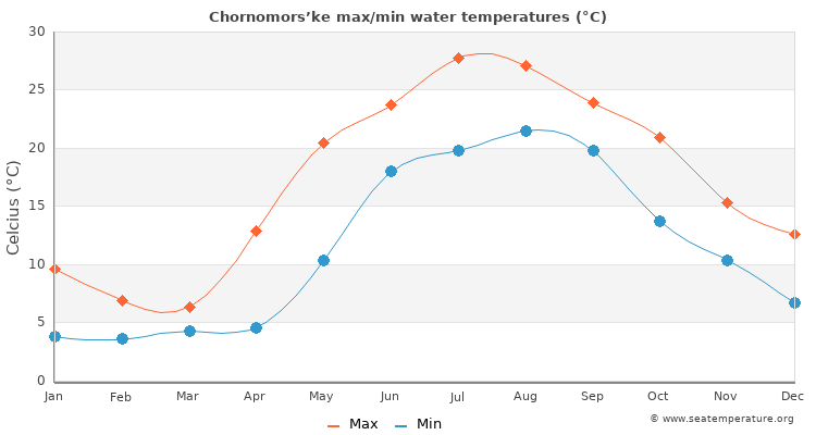 Chornomors'ke average maximum / minimum water temperatures