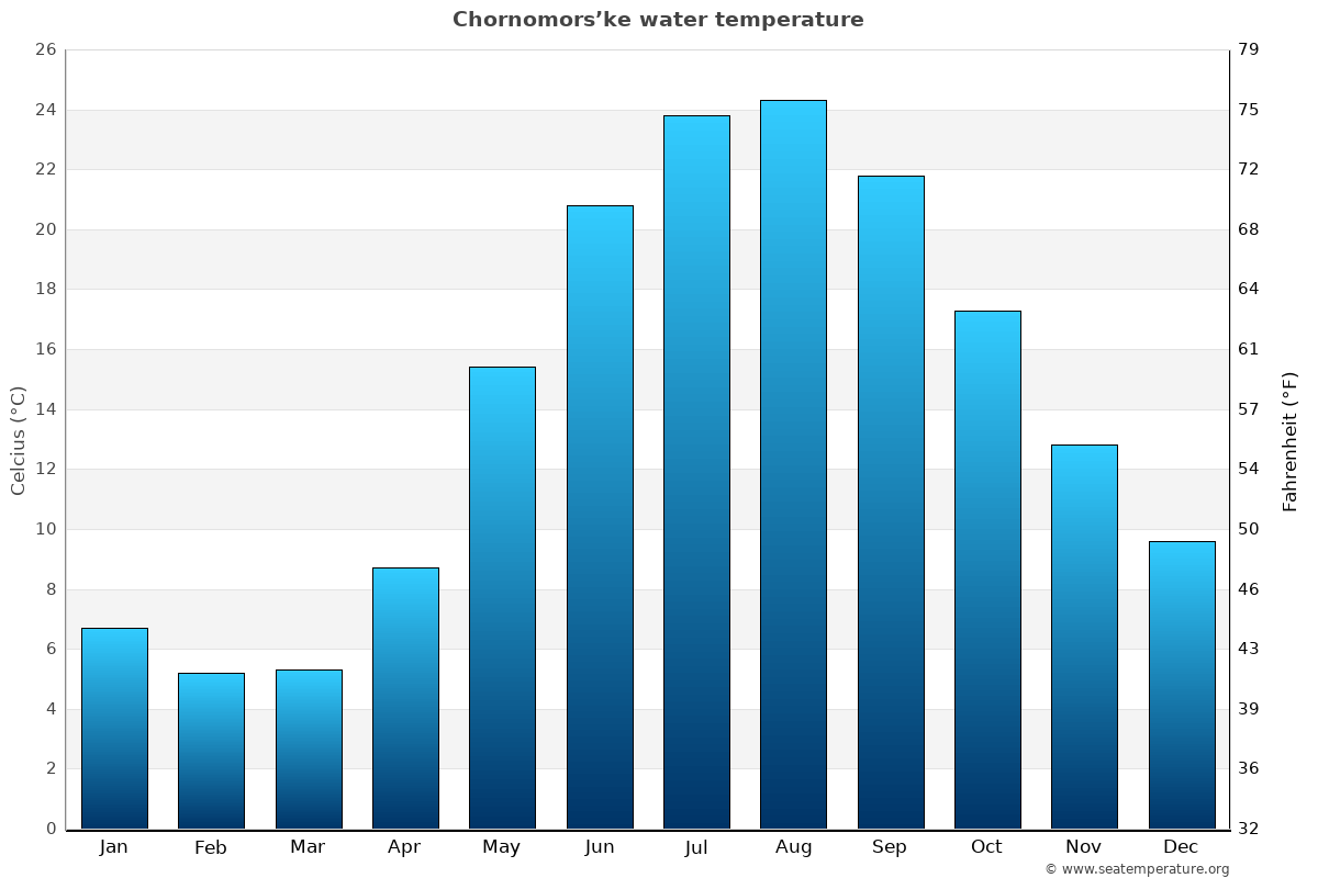 Chornomors'ke average water temperatures