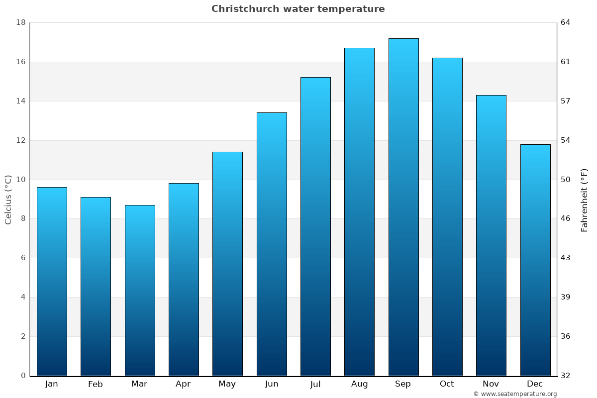 Christchurch average water temperatures