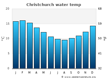 Christchurch average sea temperature chart