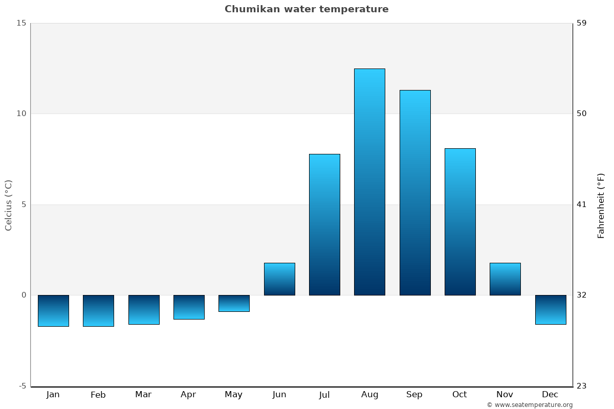 Chumikan average water temperatures