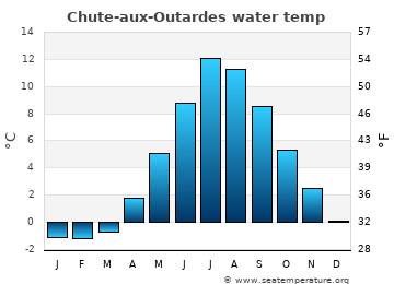 Chute-aux-Outardes average sea temperature chart