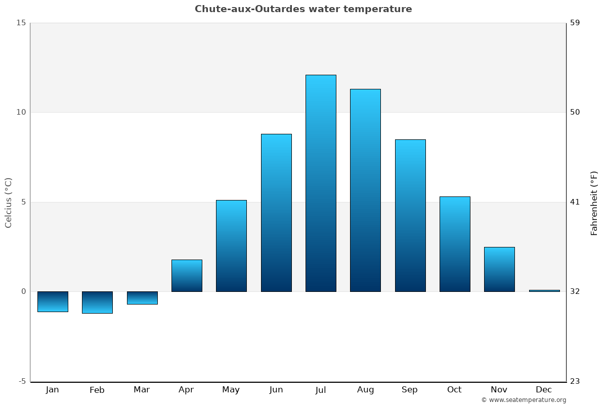 Chute-aux-Outardes average water temperatures