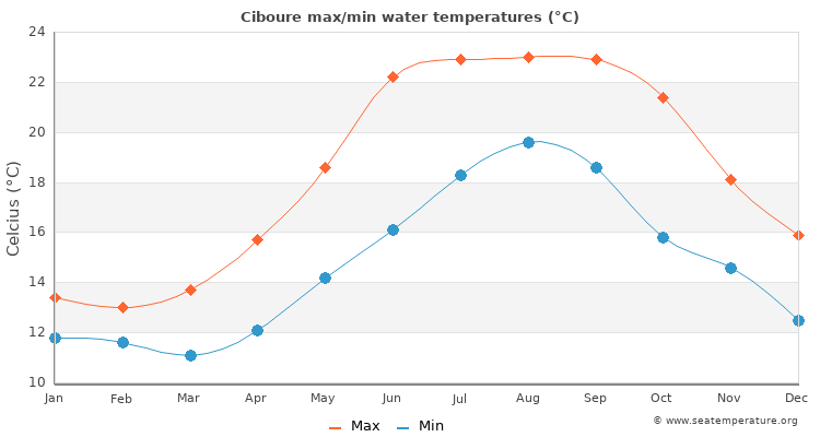 Ciboure average maximum / minimum water temperatures