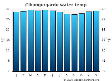Cibungurgardu average sea temperature chart