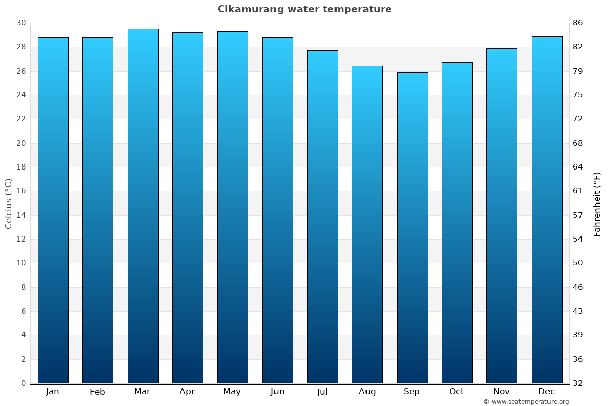 Cikamurang average water temperatures