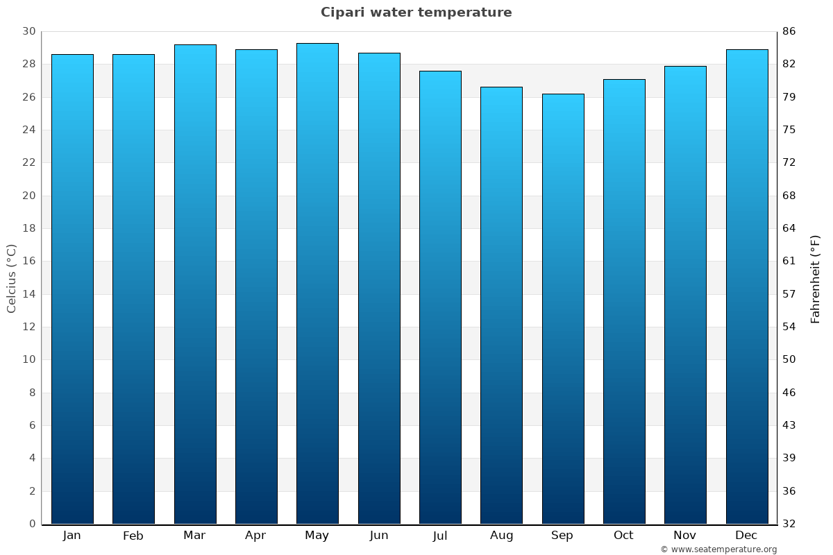 Cipari average water temperatures