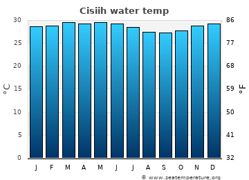 Cisiih average sea temperature chart