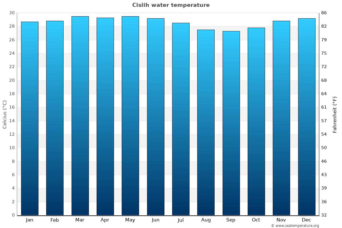 Cisiih average water temperatures