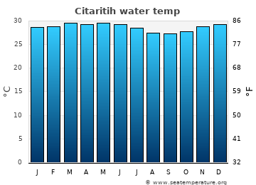 Citaritih average sea temperature chart