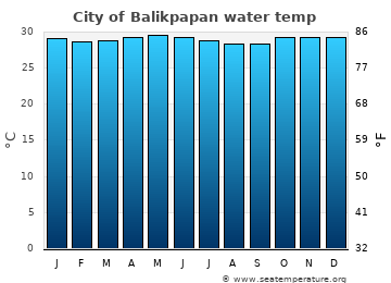City of Balikpapan average water temp
