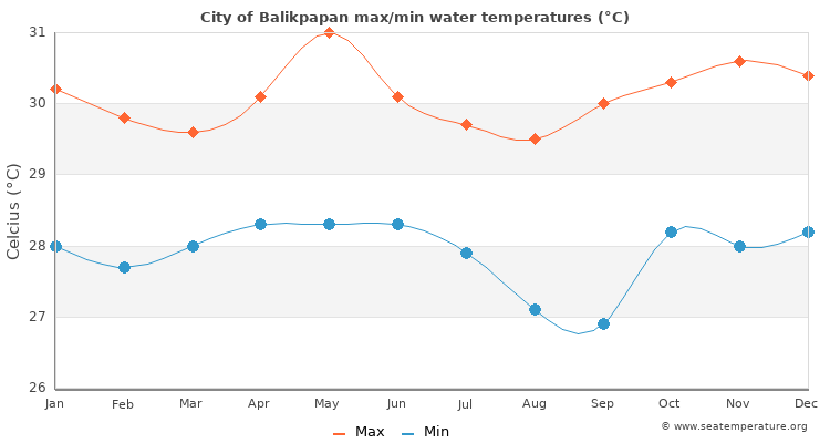 City of Balikpapan average maximum / minimum water temperatures