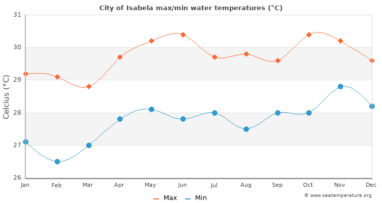 City of Isabela average maximum / minimum water temperatures