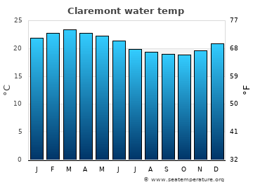 Claremont average sea temperature chart