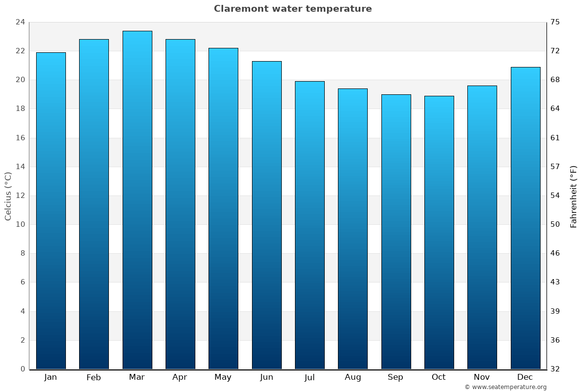 Claremont average water temperatures