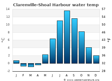 Clarenville-Shoal Harbour average water temp