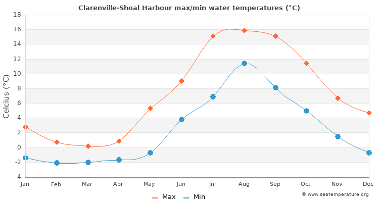 Clarenville-Shoal Harbour average maximum / minimum water temperatures