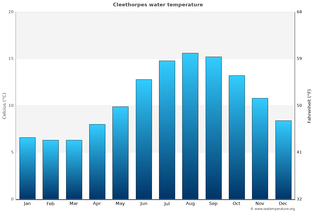 Cleethorpes average water temperatures