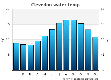 Clevedon average sea temperature chart