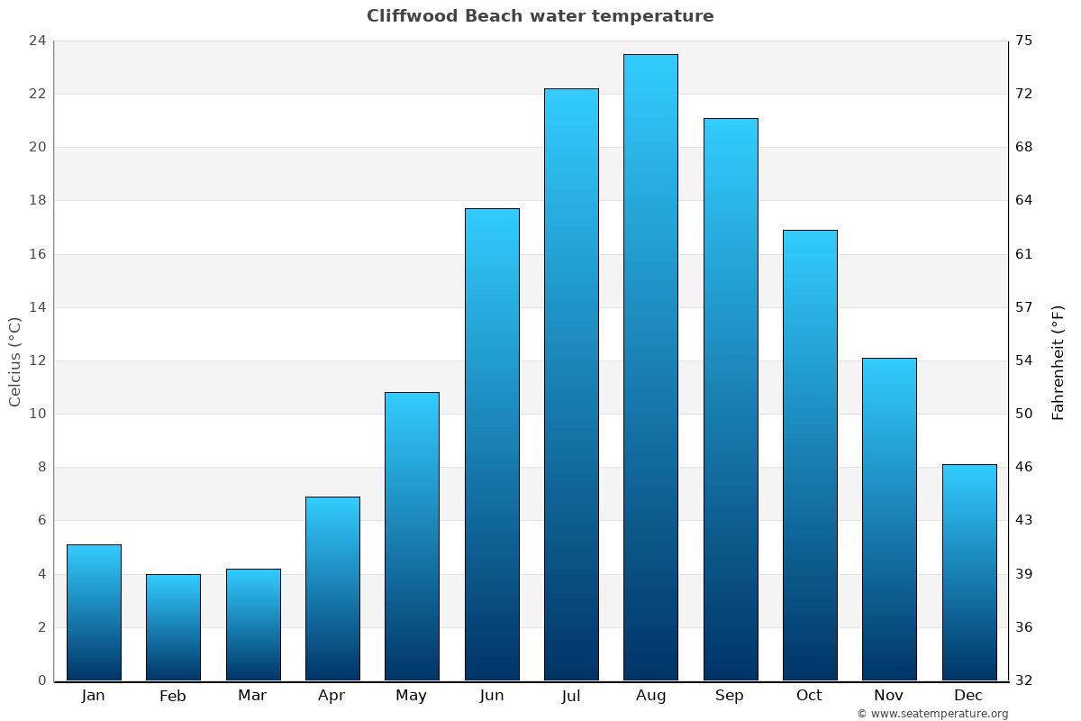 Cliffwood Beach average water temperatures