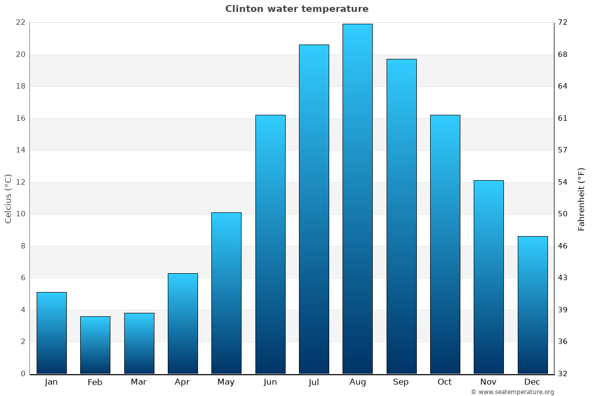 Clinton average water temperatures
