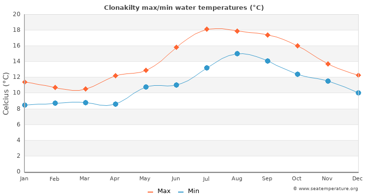 Clonakilty average maximum / minimum water temperatures
