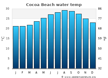 Cocoa Beach average sea temperature chart