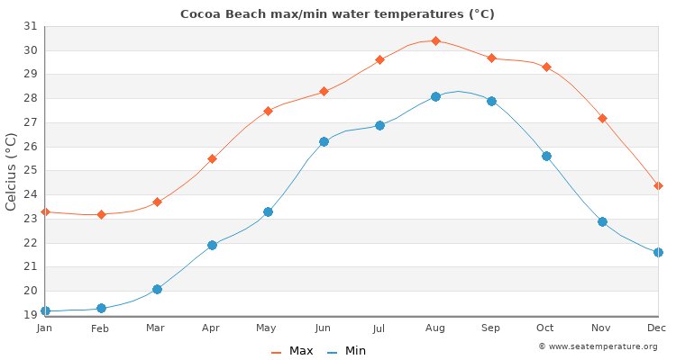 Cocoa Beach average maximum / minimum water temperatures