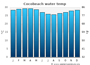 Cocobeach average sea sea_temperature chart