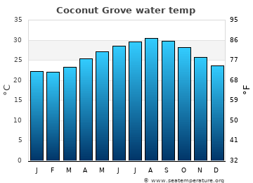 Coconut Grove average sea temperature chart