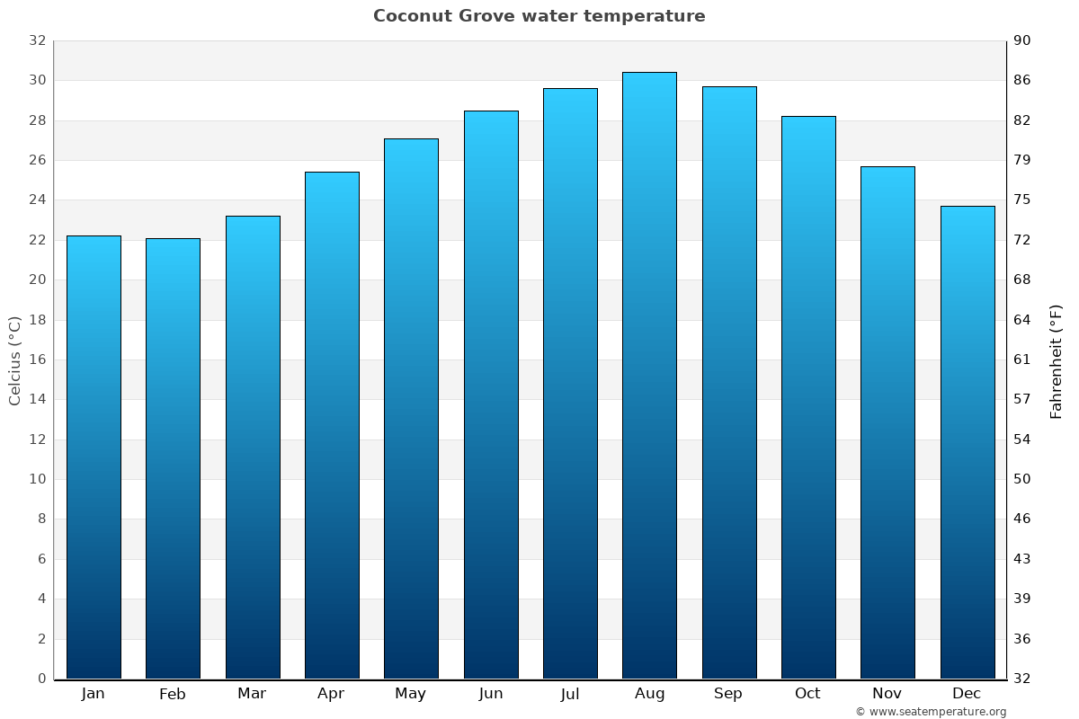 Coconut Grove average water temperatures