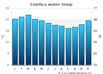 Coishco average sea temperature chart