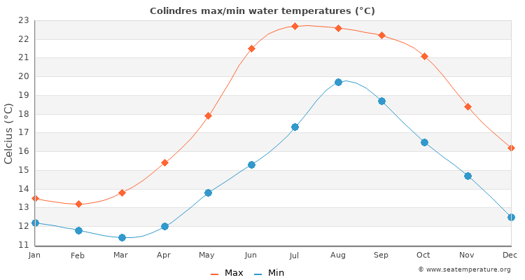 Colindres average maximum / minimum water temperatures