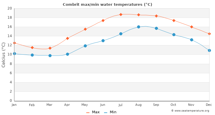 Combrit average maximum / minimum water temperatures