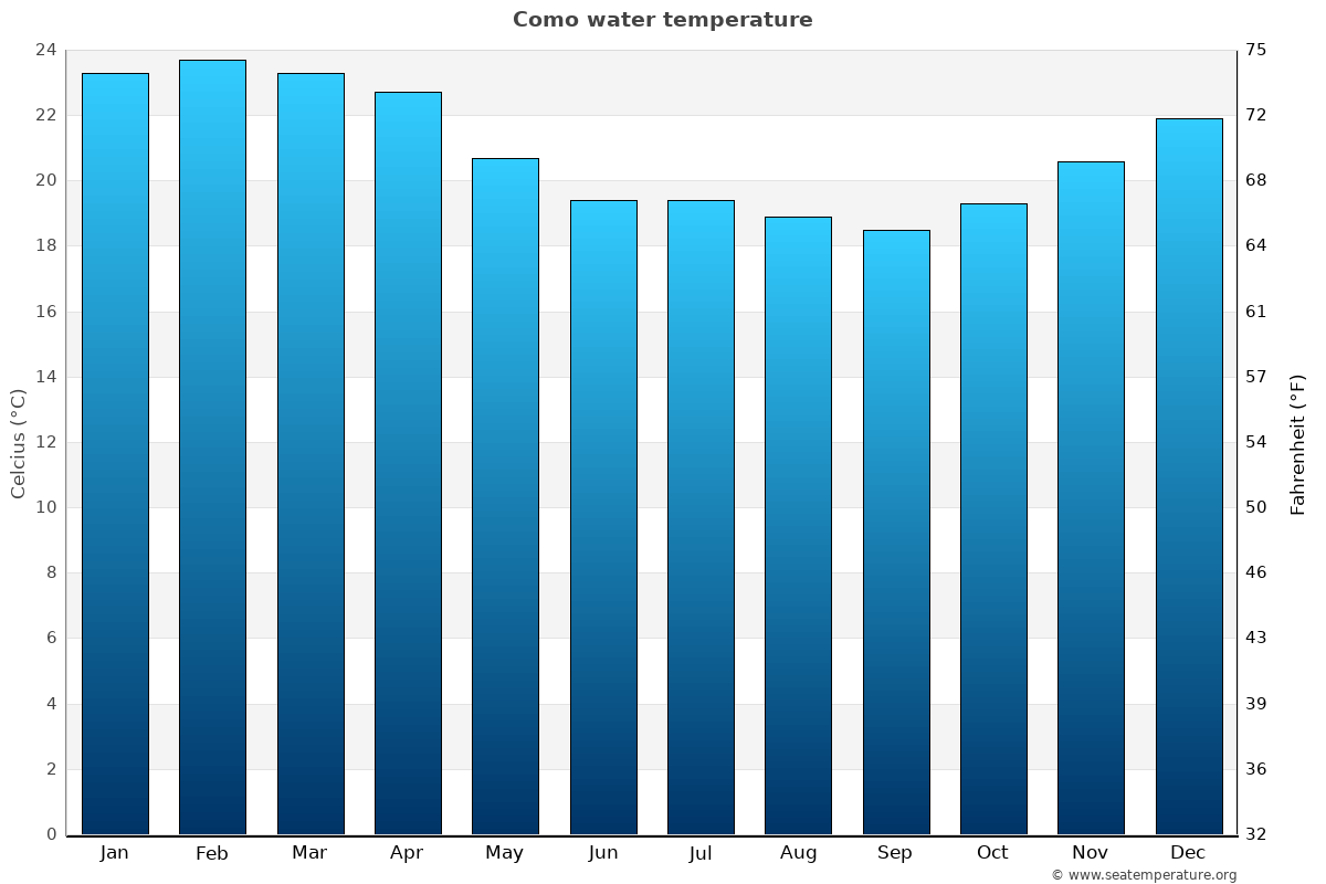 Como average water temperatures