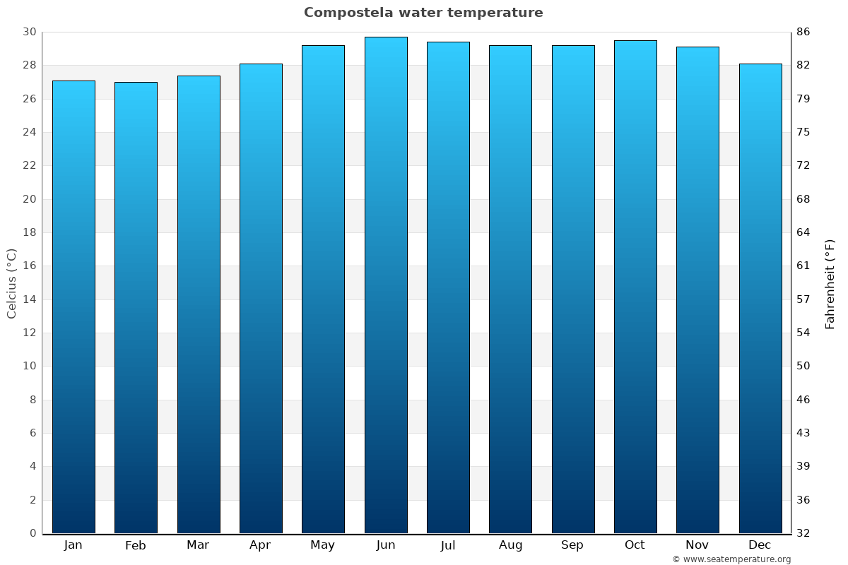 Compostela average water temperatures