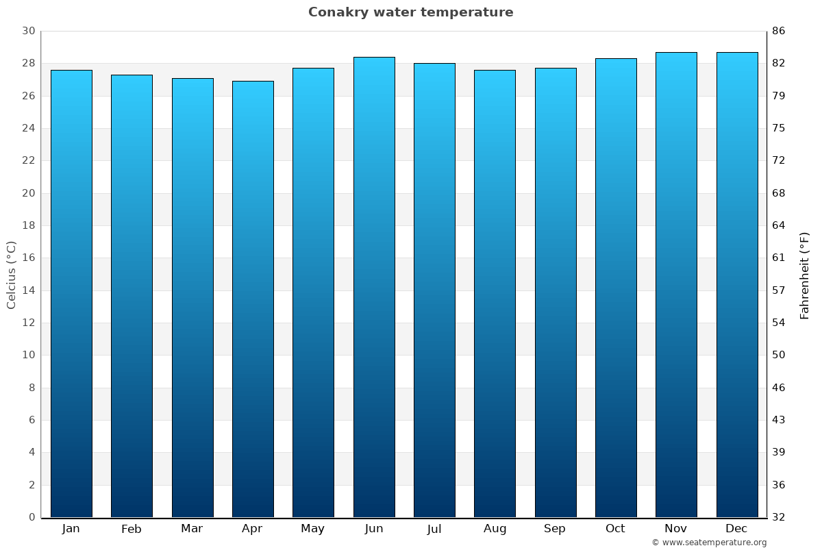 Conakry average water temperatures
